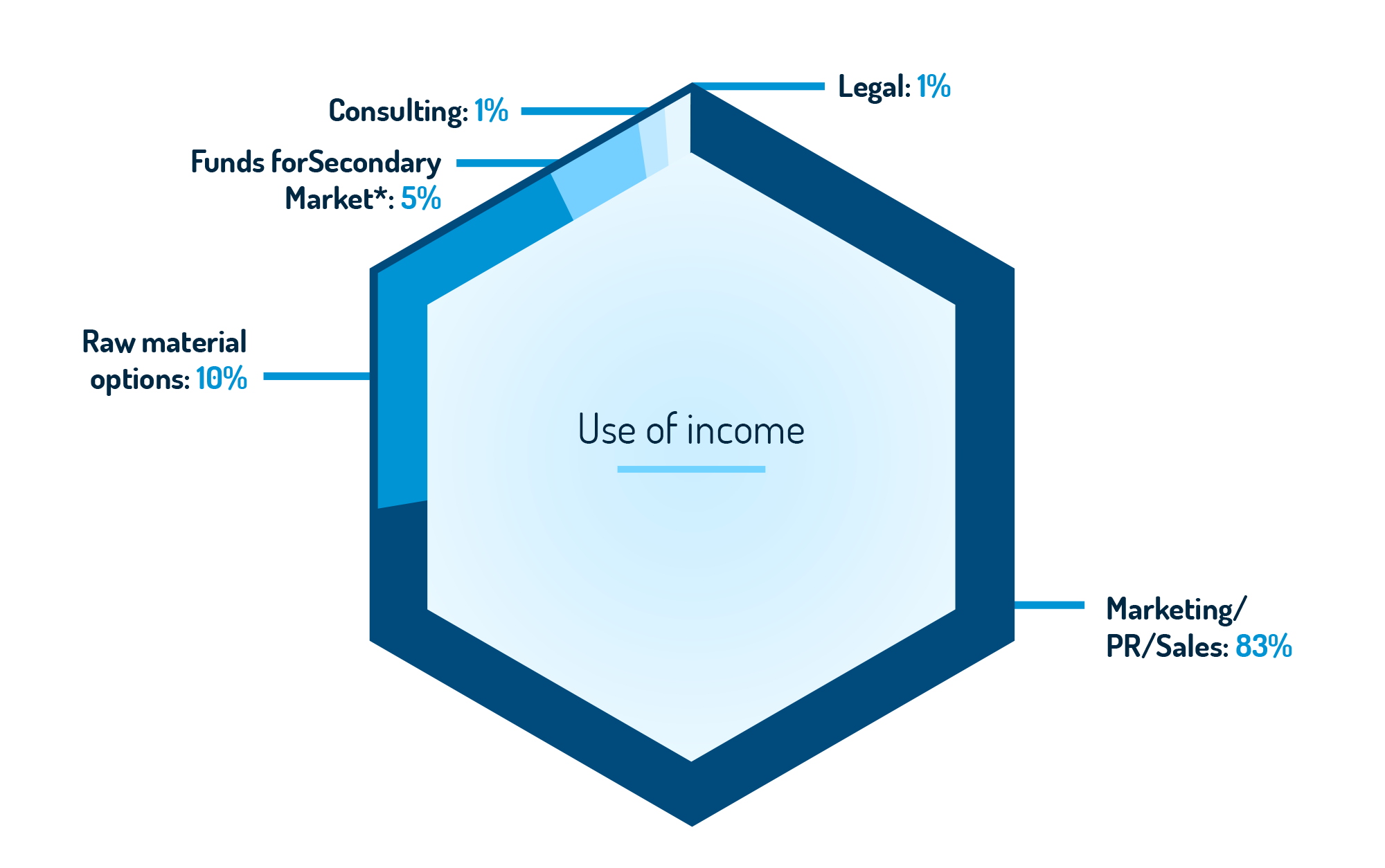 Use of OiCOiN and income